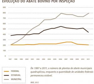 Dados da Radiografia da Carne no Brasil mostram a evolução do abate bovino