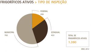 Gráfico do estudo mostra a porcentagem de frigoríficos inspecionados por estados, municípios e governo Federal