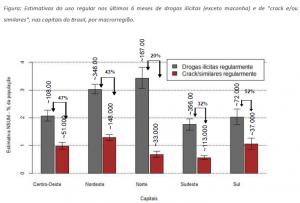 Estimativas do consumo de crack/similares nas capitais em relação à outras drogas ilícitas (exceto a maconha)