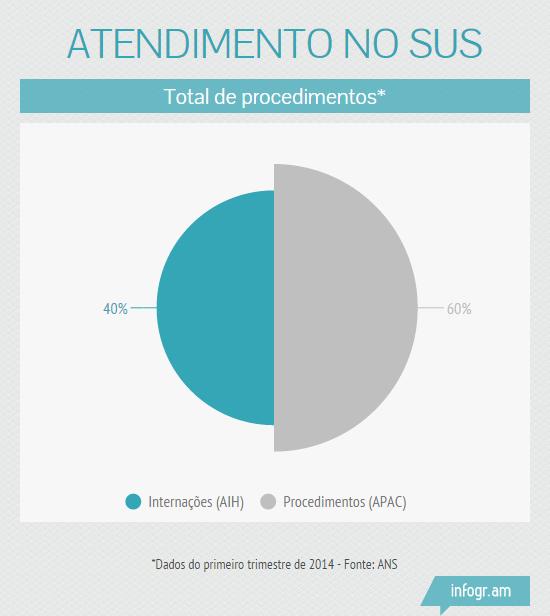 ressarcimento_SUS_AIIH_APAC