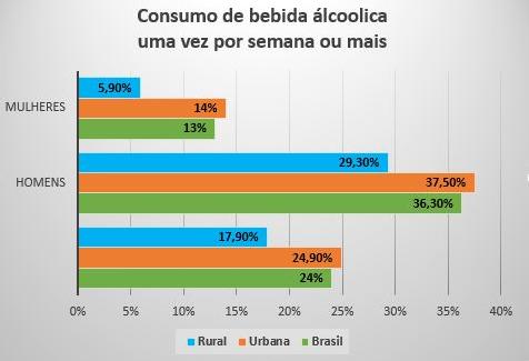 (Fonte: Pesquisa Nacional de Saúde Pública - PNS 2013)