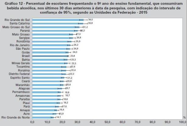 (Fonte: Pesquisa Nacional de Saúde do Escolar - PeNSE 2015)